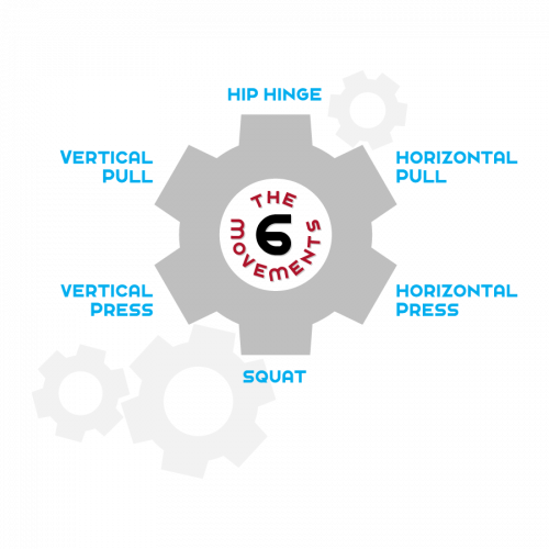 A graphic displaying a gear with the six basic movements around it: deadlift, horizontal pull, horizontal press, squat, vertical press, vertical pull